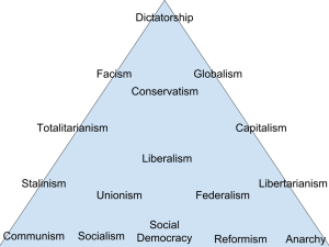 Politcal Systems