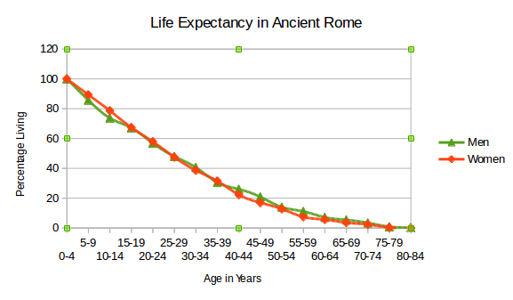life-expectancy-in-ancient-rome