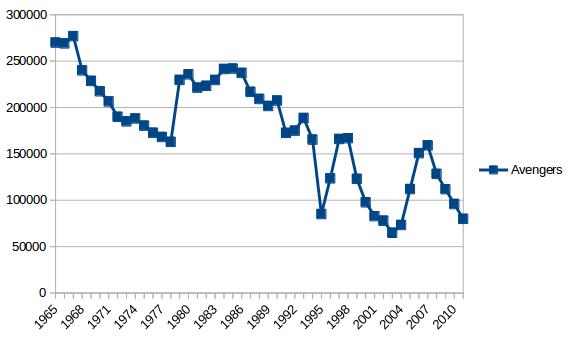 avengers-sales-1995-2011