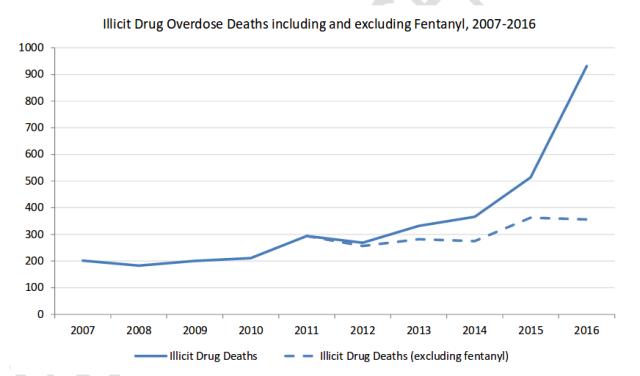 BC-Overdoses