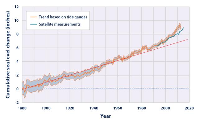 sea-level-figure1-2016
