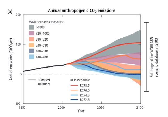 IPCC-RPC-Scenarios