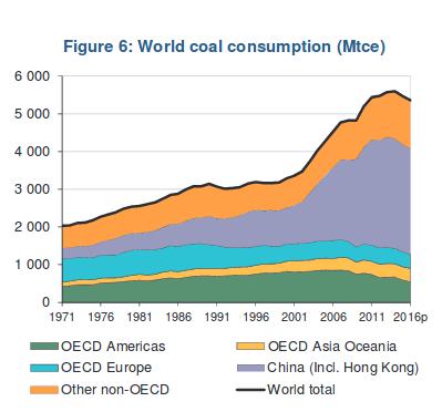 recent-coal-use