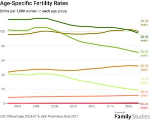 agespecificfertility