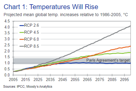 IPCC-temp-predictions