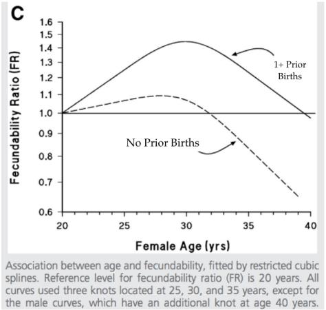 fecundity-ratio